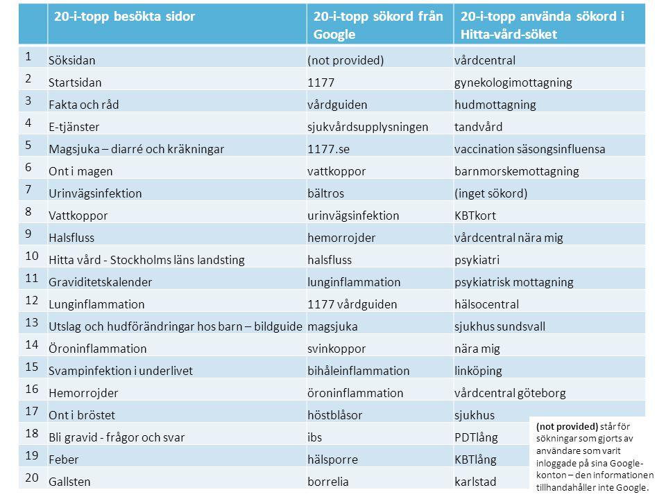 20-i-topp besökta sidor20-i-topp sökord från Google 20-i-topp använda sökord i Hitta-vård-söket 1 Söksidan(not provided)vårdcentral 2 Startsidan1177gynekologimottagning 3 Fakta och rådvårdguidenhudmottagning 4 E-tjänstersjukvårdsupplysningentandvård 5 Magsjuka – diarré och kräkningar1177.sevaccination säsongsinfluensa 6 Ont i magenvattkopporbarnmorskemottagning 7 Urinvägsinfektionbältros(inget sökord) 8 VattkopporurinvägsinfektionKBTkort 9 Halsflusshemorrojdervårdcentral nära mig 10 Hitta vård - Stockholms läns landstinghalsflusspsykiatri 11 Graviditetskalenderlunginflammationpsykiatrisk mottagning 12 Lunginflammation1177 vårdguidenhälsocentral 13 Utslag och hudförändringar hos barn – bildguidemagsjukasjukhus sundsvall 14 Öroninflammationsvinkoppornära mig 15 Svampinfektion i underlivetbihåleinflammationlinköping 16 Hemorrojderöroninflammationvårdcentral göteborg 17 Ont i bröstethöstblåsorsjukhus 18 Bli gravid - frågor och svaribsPDTlång 19 FeberhälsporreKBTlång 20 Gallstenborreliakarlstad (not provided) står för sökningar som gjorts av användare som varit inloggade på sina Google- konton – den informationen tillhandahåller inte Google.