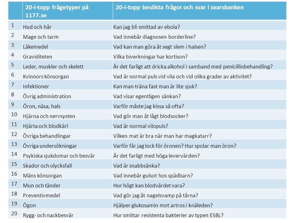 20-i-topp frågetyper på 1177.se 20-i-topp besökta frågor och svar i svarsbanken 1 Hud och hårKan jag bli smittad av ebola.