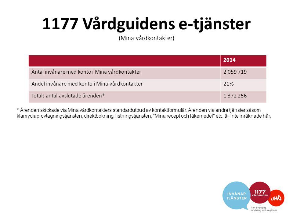 1177 Vårdguidens e-tjänster (Mina vårdkontakter) 2014 Antal invånare med konto i Mina vårdkontakter2 059 719 Andel invånare med konto i Mina vårdkontakter21% Totalt antal avslutade ärenden*1 372 256 * Ärenden skickade via Mina vårdkontakters standardutbud av kontaktformulär.