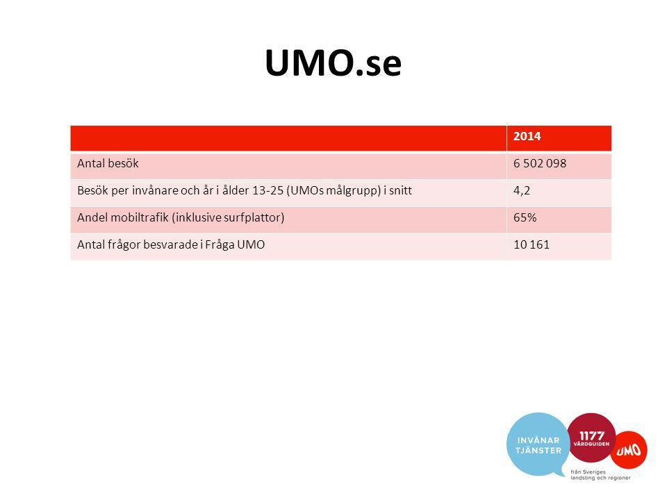 UMO.se 2014 Antal besök6 502 098 Besök per invånare och år i ålder 13-25 (UMOs målgrupp) i snitt4,2 Andel mobiltrafik (inklusive surfplattor)65% Antal frågor besvarade i Fråga UMO10 161