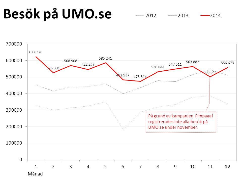 På grund av kampanjen Fimpaaa! registrerades inte alla besök på UMO.se under november.