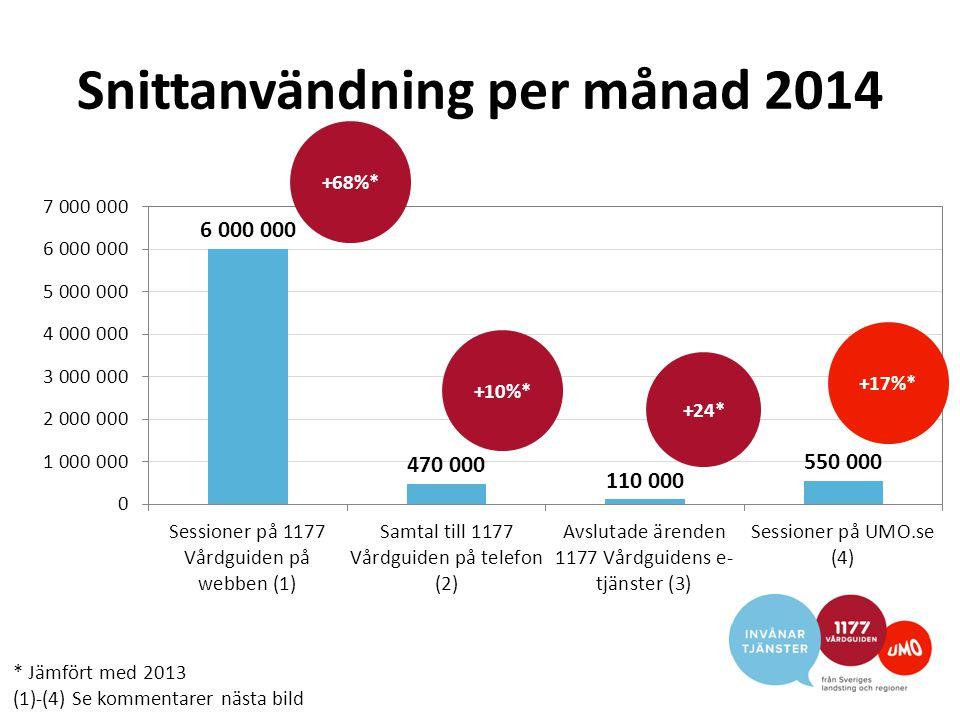 Kommentarer årsrapporten (1) November 2013 styrdes trafiken till www.vardguiden.se om till www.1177.se, vilket förklararen stor andel av ökningen på www.1177.se mellan 2013 och 2014.www.vardguiden.sewww.1177.se – Tittar man på besök en på endast www.1177.se är ökningen 68% mellan 2013 och 2014.www.1177.se – Jan-okt 2013 (före sammanslagningen) hade www.1177.se 32,5 miljoner besök, och www.vardguiden.se 15,1 miljoner besök.