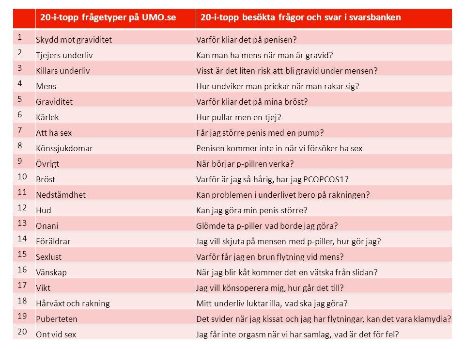 20-i-topp frågetyper på UMO.se20-i-topp besökta frågor och svar i svarsbanken 1 Skydd mot graviditetVarför kliar det på penisen.