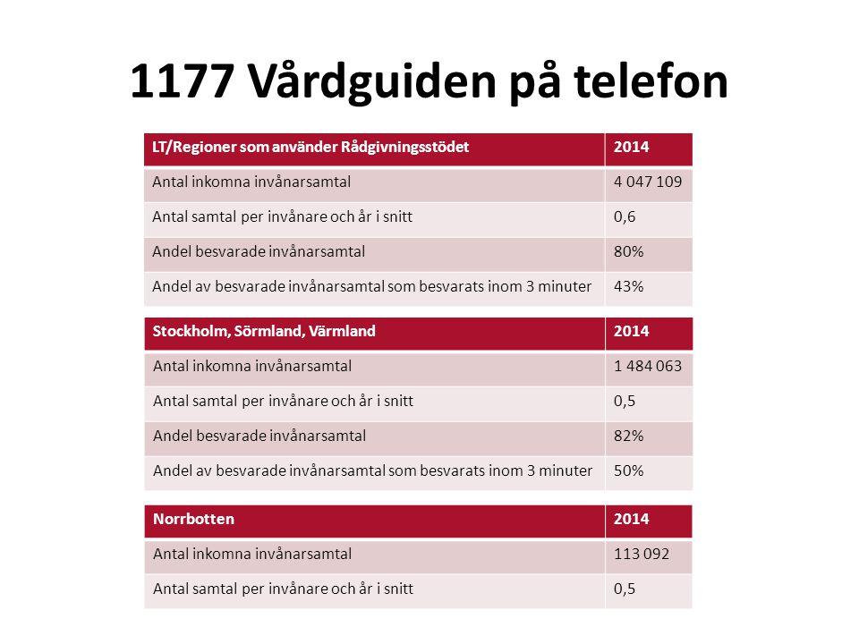 1177 Vårdguiden på telefon LT/Regioner som använder Rådgivningsstödet2014 Antal inkomna invånarsamtal4 047 109 Antal samtal per invånare och år i snitt0,6 Andel besvarade invånarsamtal80% Andel av besvarade invånarsamtal som besvarats inom 3 minuter43% Stockholm, Sörmland, Värmland2014 Antal inkomna invånarsamtal1 484 063 Antal samtal per invånare och år i snitt0,5 Andel besvarade invånarsamtal82% Andel av besvarade invånarsamtal som besvarats inom 3 minuter50% Norrbotten2014 Antal inkomna invånarsamtal113 092 Antal samtal per invånare och år i snitt0,5