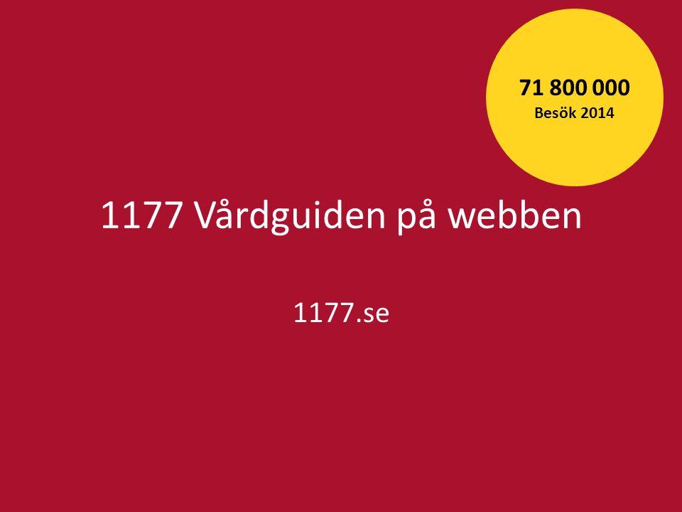 1177 Vårdguiden på webben (1177.se) 2014 Antal besök 71 752 581 Besök per invånare och år i snitt7,4 Andel mobiltrafik (inklusive surfplattor)63% Antal frågor besvarade i frågetjänsten9 477