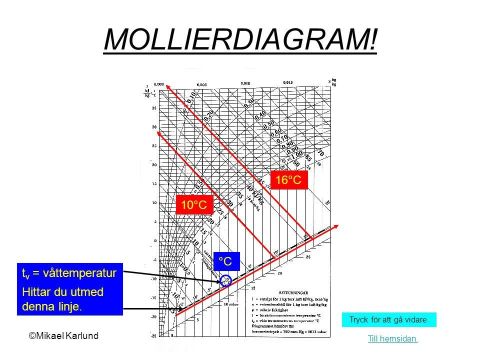 ©Mikael Karlund MOLLIERDIAGRAM.φ= relativ fuktighet Hittar du utmed dessa linjer.