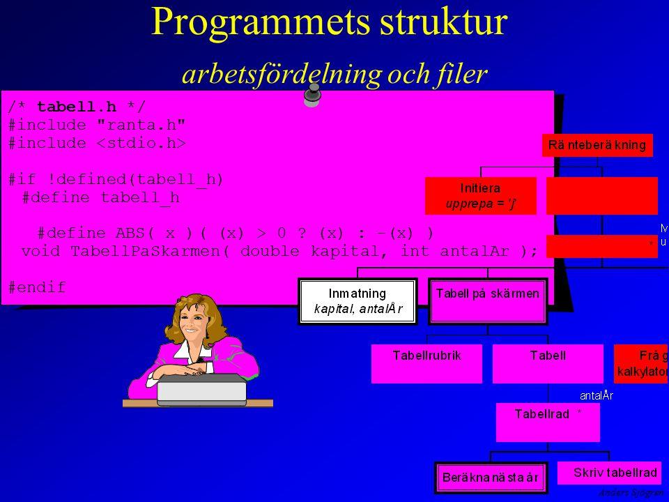 Anders Sjögren Programmets struktur arbetsfördelning och filer /* tabell.h */ #include ranta.h #include #if !defined(tabell_h) #define tabell_h #defineABS( x )( (x) > 0 .