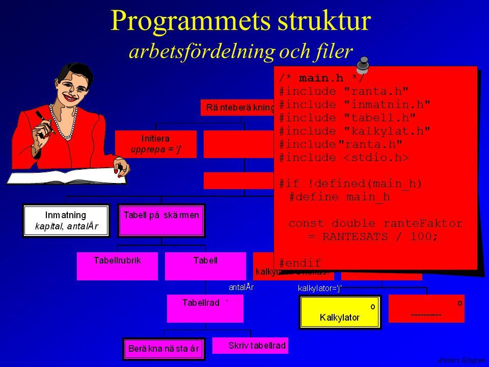 Anders Sjögren Programmets struktur arbetsfördelning och filer /* main.h */ #include ranta.h #include inmatnin.h #include tabell.h #include kalkylat.h #include ranta.h #include #if !defined(main_h) #define main_h const double ranteFaktor = RANTESATS / 100; #endif