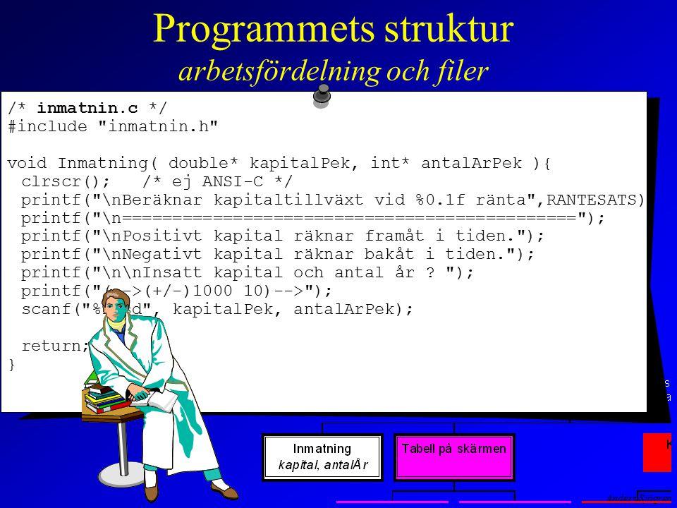 Anders Sjögren Programmets struktur arbetsfördelning och filer /* inmatnin.c */ #include inmatnin.h void Inmatning( double* kapitalPek, int* antalArPek ){ clrscr(); /* ej ANSI-C */ printf( \nBeräknar kapitaltillväxt vid %0.1f ränta ,RANTESATS); printf( \n============================================= ); printf( \nPositivt kapital räknar framåt i tiden. ); printf( \nNegativt kapital räknar bakåt i tiden. ); printf( \n\nInsatt kapital och antal år .