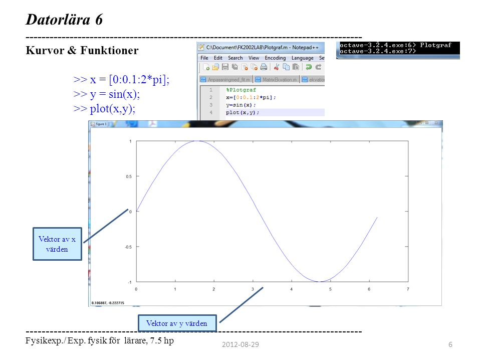 Datorlära 6 ------------------------------------------------------------------------------------ Alternativ för Plot >> x = [0:0.1:2*pi]; >> y = sin(x); >> plot(x,y); >> plot(x,y, - ); (Rita heldragen linje) >> plot(x,y, . ); (Rita punkter) >> plot(x,y, + ); >> plot(x,y, * ); Olika färger och markörer: >> plot(x,y, 1* ); (Röd med kryss)  Färg kan anges med en siffra mellan 1 och 6  Eller en bokstav: k(svart), r(röd), g(grön), b(blå), m(lilla), c(ljusblå), w(vit) ------------------------------------------------------------------------------------ 2012-08-297 Fysikexp./ Exp.