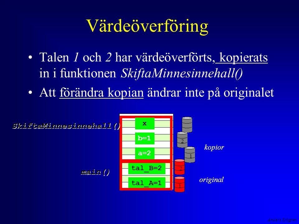 Anders Sjögren Värdeöverföring Talen 1 och 2 har värdeöverförts, kopierats in i funktionen SkiftaMinnesinnehall() Att förändra kopian ändrar inte på originalet main() tal_A=1 tal_B=2 a=2 b=1 x 1221 SkiftaMinnesinnehall() kopior original