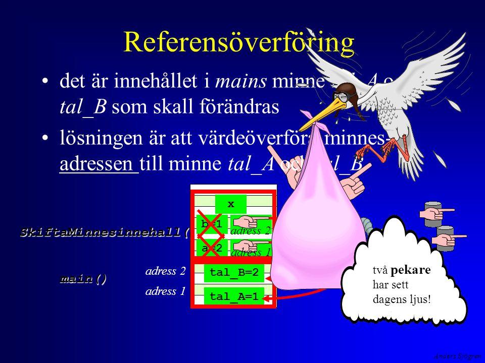 Anders Sjögren Referensöverföring det är innehållet i mains minne tal_A och tal_B som skall förändras lösningen är att värdeöverföra minnes- adressen till minne tal_A och tal_B tal_A=1 tal_B=2 a=2 b=1 SkiftaMinnesinnehall() main() x adress 2 adress 1 adress 2 adress 1 två pekare har sett dagens ljus!