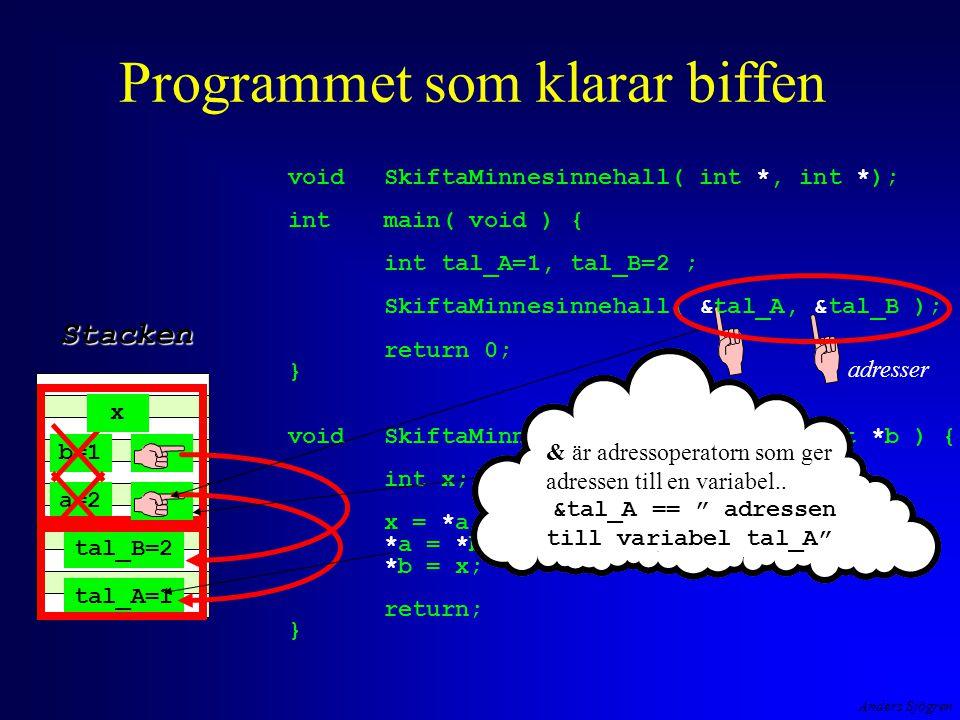 Anders Sjögren adresser tal_A=1 tal_B=2 a=2 b=1 x Programmet som klarar biffen voidSkiftaMinnesinnehall( int *, int *); int main( void ) { int tal_A=1, tal_B=2 ; SkiftaMinnesinnehall( &tal_A, &tal_B ); return 0; } voidSkiftaMinnesinnehall( int *a, int *b ) { int x; x = *a; *a = *b; *b = x; return; } Stacken & är adressoperatorn som ger adressen till en variabel..