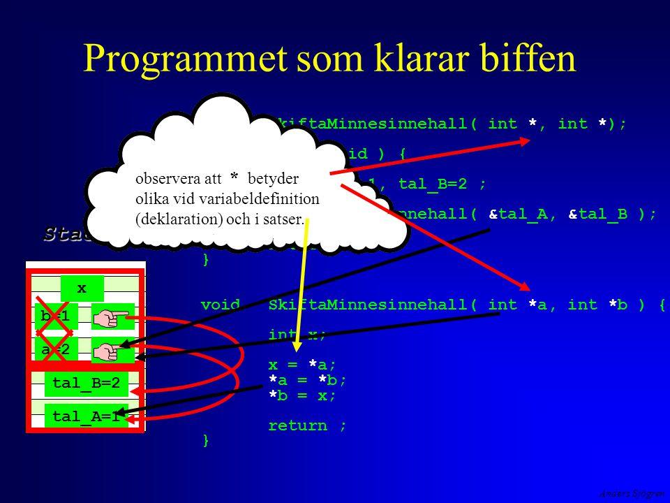 Anders Sjögren tal_A=1 tal_B=2 a=2 b=1 x Programmet som klarar biffen voidSkiftaMinnesinnehall( int *, int *); int main( void ) { int tal_A=1, tal_B=2 ; SkiftaMinnesinnehall( &tal_A, &tal_B ); return 0; } voidSkiftaMinnesinnehall( int *a, int *b ) { int x; x = *a; *a = *b; *b = x; return ; } Stacken observera att * betyder olika vid variabeldefinition (deklaration) och i satser.
