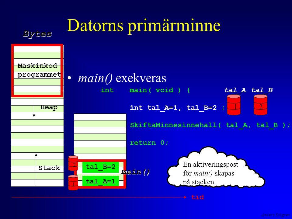 Anders Sjögren int main( void ) { int tal_A=1, tal_B=2 ; SkiftaMinnesinnehall( tal_A, tal_B ); return 0; } Datorns primärminne main() exekveras Maskinkod programmet Heap Stack Bytes tal_A=1 tal_B=2 main() tid En aktiveringspost för main() skapas på stacken.