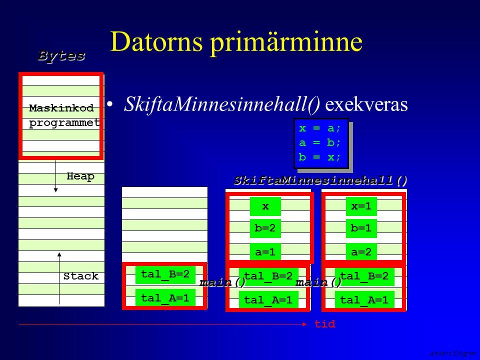 Anders Sjögren Datorns primärminne SkiftaMinnesinnehall() exekveras Maskinkod programmet Heap StackBytes tal_A=1 tal_B=2 tal_A=1 tal_B=2 a=1 b=2 tid tal_A=1 tal_B=2 a=2 b=1 SkiftaMinnesinnehall() main()main() xx=1 x = a; a = b; b = x; x = a; a = b; b = x;