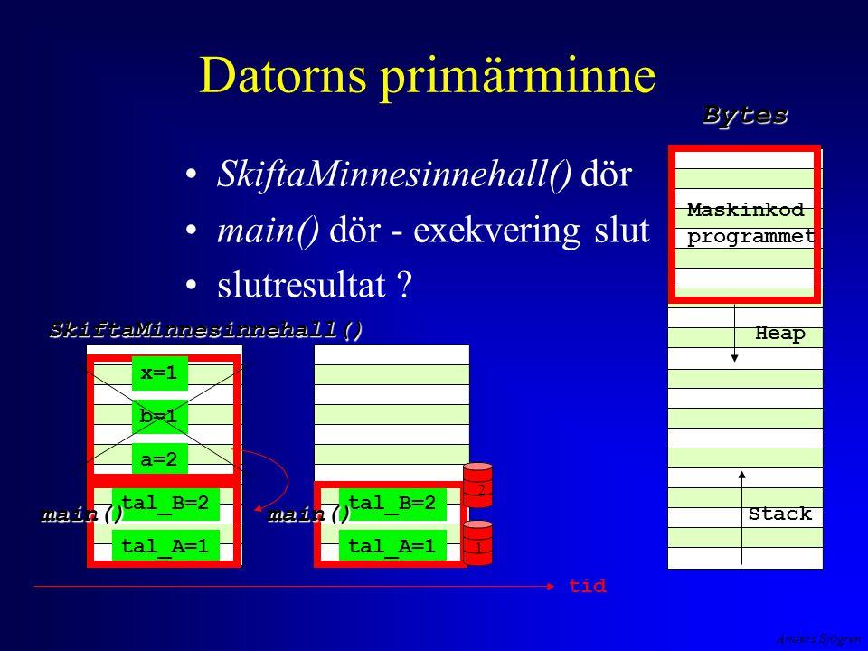 Anders Sjögren Datorns primärminne SkiftaMinnesinnehall() dör main() dör - exekvering slut slutresultat .