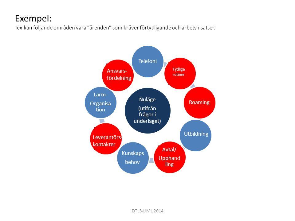DTLS-UML 2014 Nuläge (utifrån frågor i underlaget) TelefoniRoaming Kunskaps behov Larm- Organisa tion Ansvars- fördelning Tydliga rutiner Utbildning L