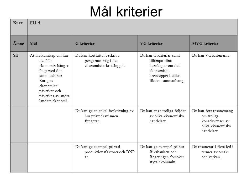 Mål kriterier Kurs: EU 4 ÄmneMålG kriterierVG kriterierMVG kriterier SHAtt ha kunskap om hur den lilla ekonomin hänger ihop med den stora, och hur Eur