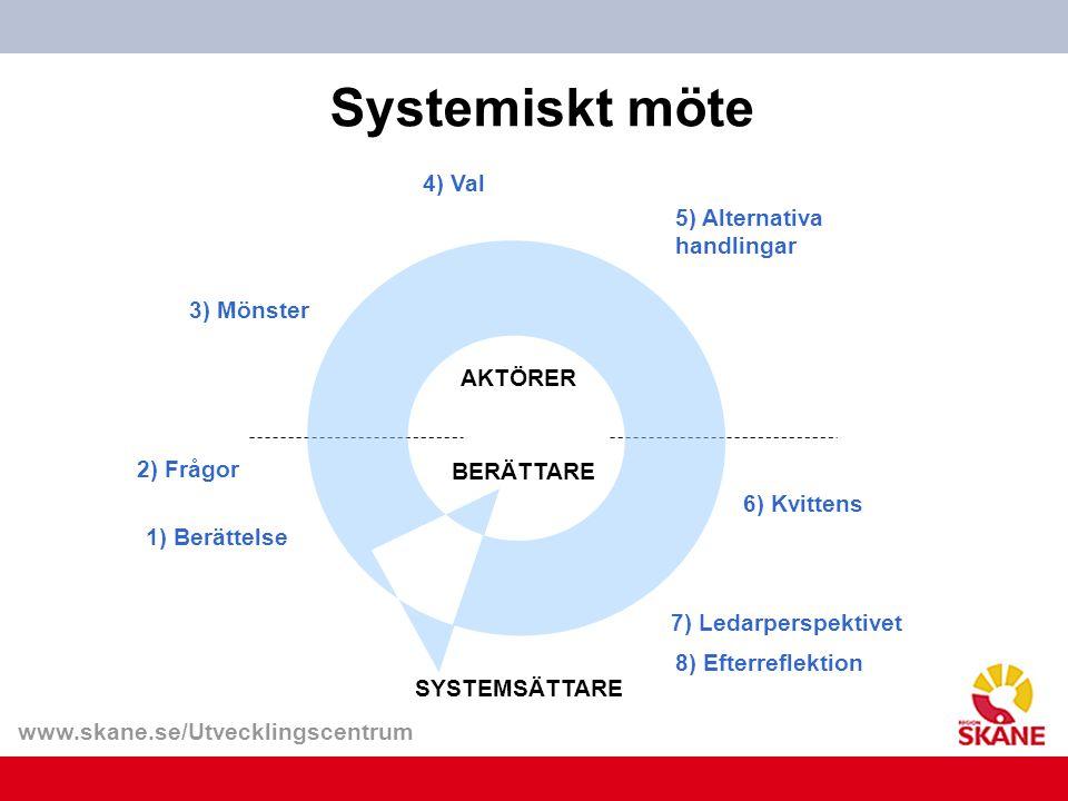www.skane.se/Utvecklingscentrum 3) Mönster 2) Frågor 4) Val 5) Alternativa handlingar 6) Kvittens SYSTEMSÄTTARE 8) Efterreflektion 1) Berättelse Syste
