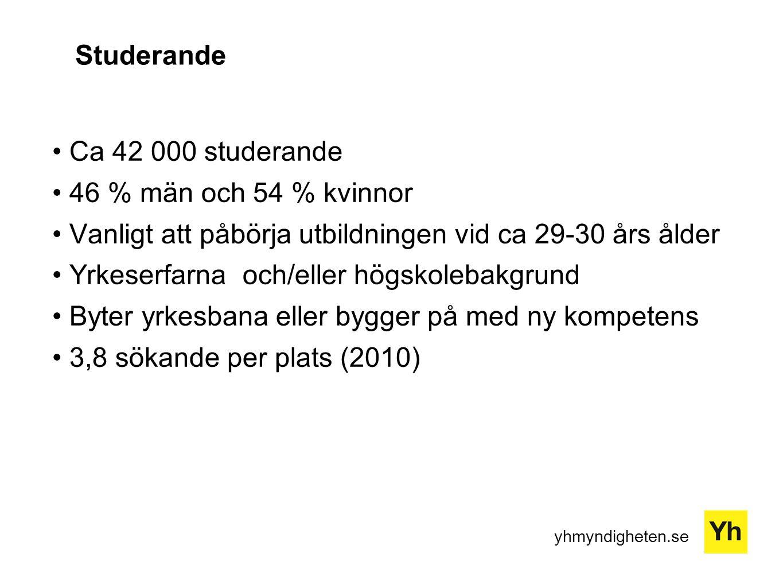 yhmyndigheten.se Studerande Ca 42 000 studerande 46 % män och 54 % kvinnor Vanligt att påbörja utbildningen vid ca 29-30 års ålder Yrkeserfarna och/eller högskolebakgrund Byter yrkesbana eller bygger på med ny kompetens 3,8 sökande per plats (2010)