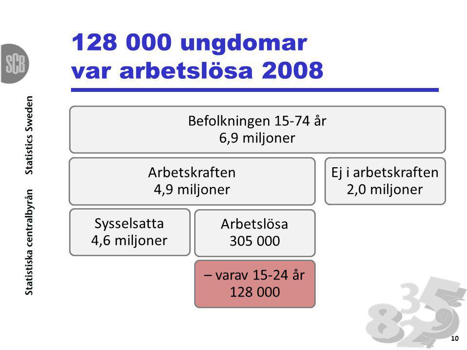 128 000 ungdomar var arbetslösa 2008 Befolkningen 15-74 år 6,9 miljoner Arbetskraften 4,9 miljoner Sysselsatta 4,6 miljoner Arbetslösa 305 000 – varav 15-24 år 128 000 Ej i arbetskraften 2,0 miljoner 10