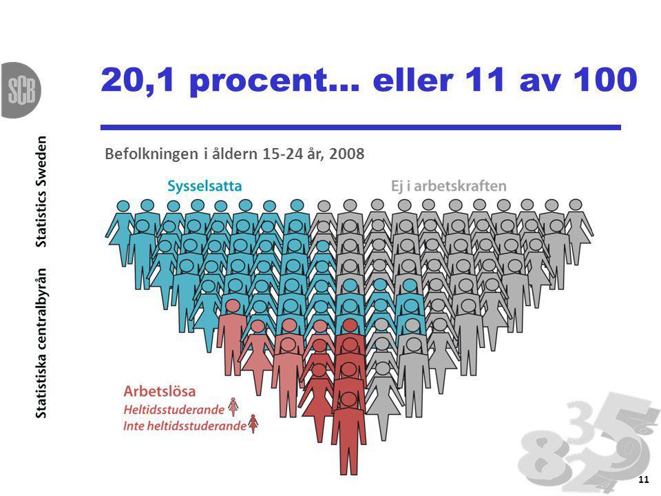 20,1 procent… eller 11 av 100 11 Befolkningen i åldern 15-24 år, 2008