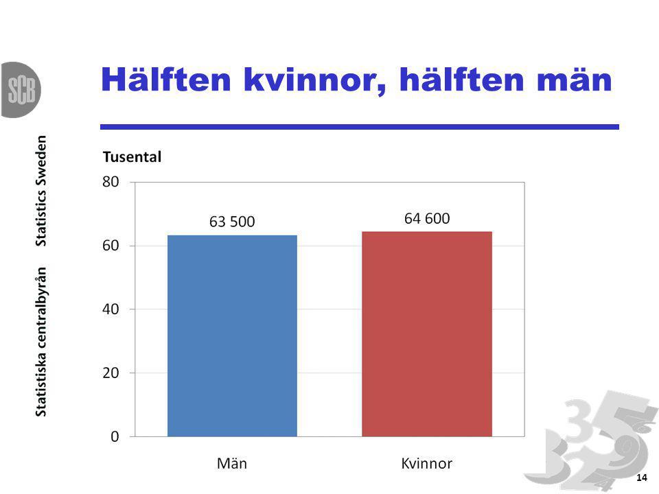 Hälften kvinnor, hälften män 14