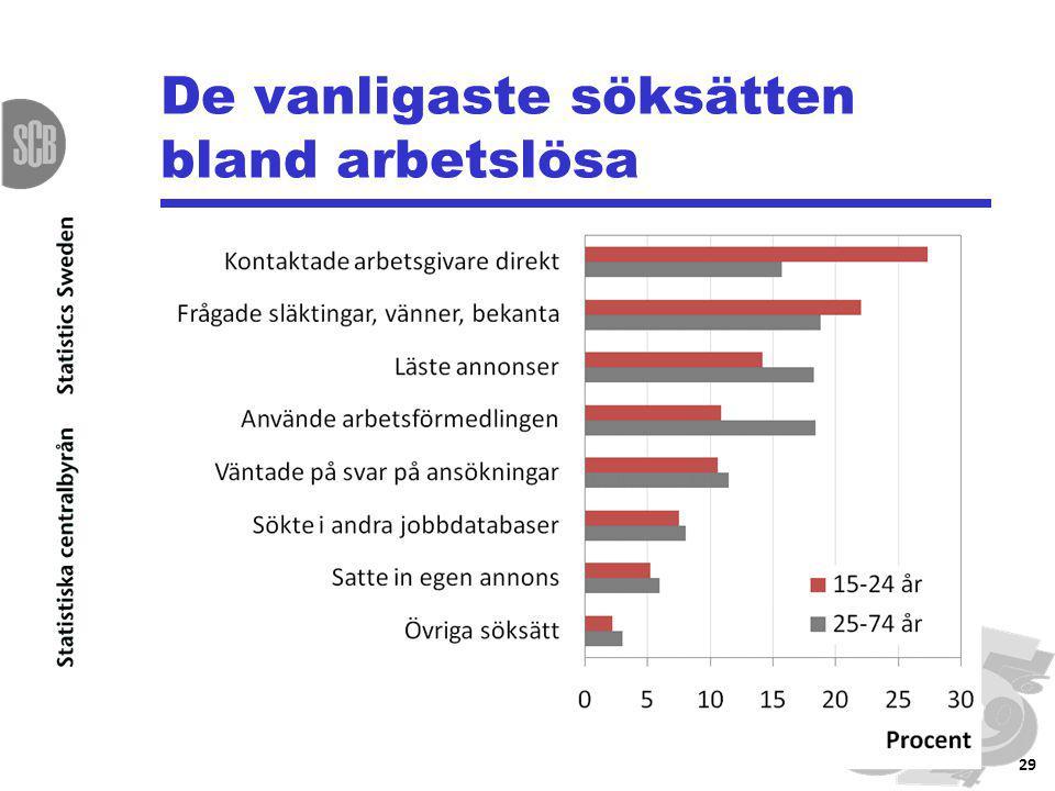 De vanligaste söksätten bland arbetslösa 29