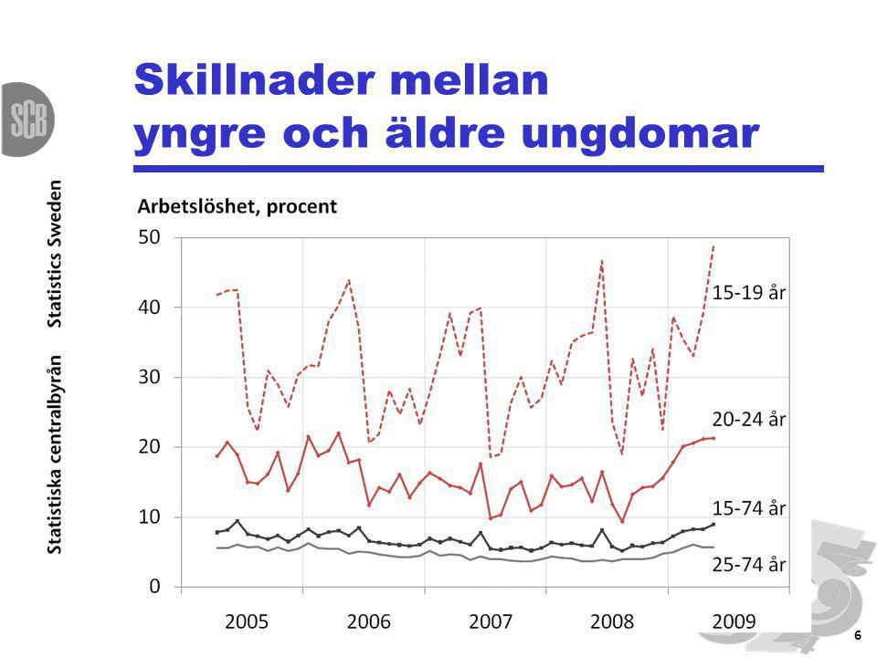 Så definieras ungdomsarbetslöshet Ungdom: 15-24 år Arbetslös:Har sökt arbete (senaste 4 veckorna) och kan ta ett arbete eller avvaktar ett arbete som börjar inom 3 månader Ny definition sedan 2007 som inkluderar heltidsstuderande 7