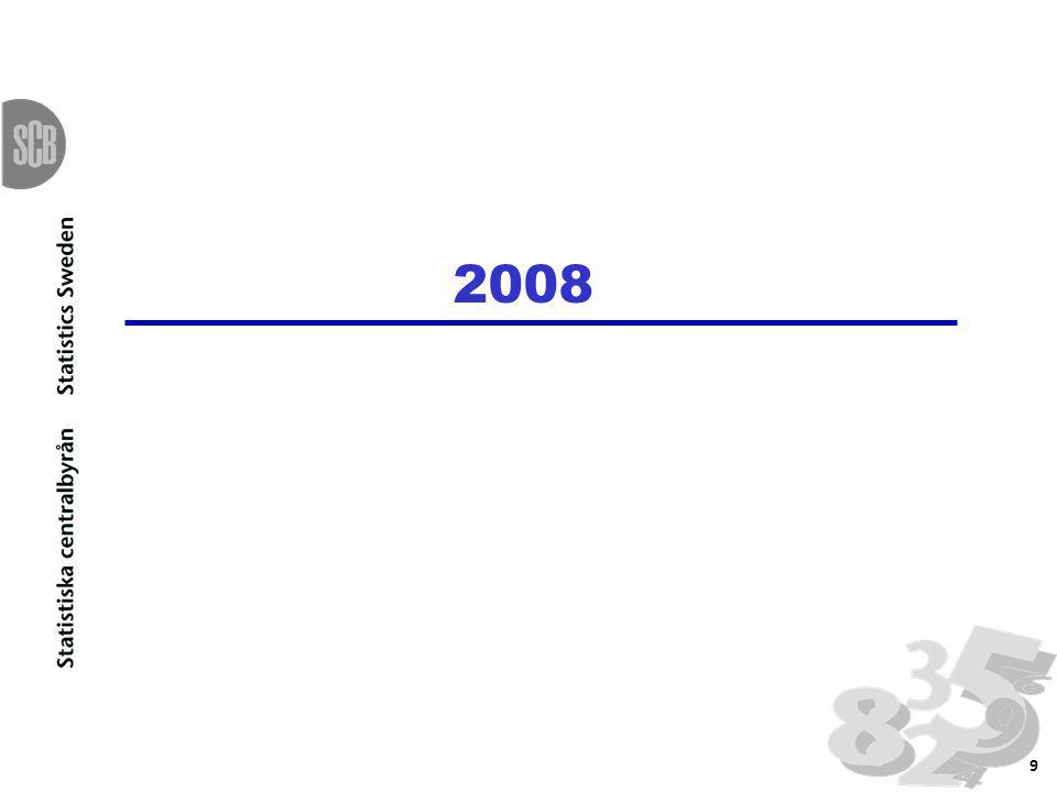 2008 9