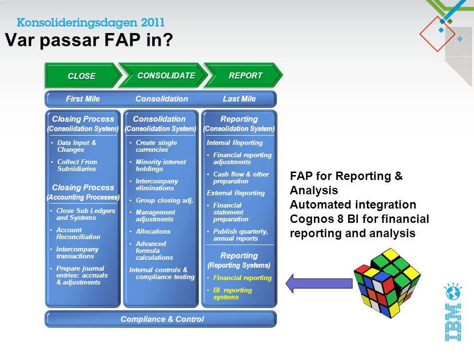Var passar FAP in? CLOSE CONSOLIDATE REPORT First MileConsolidationLast Mile Data Input & Changes Collect From Subsidiaries Closing Process (Consolida
