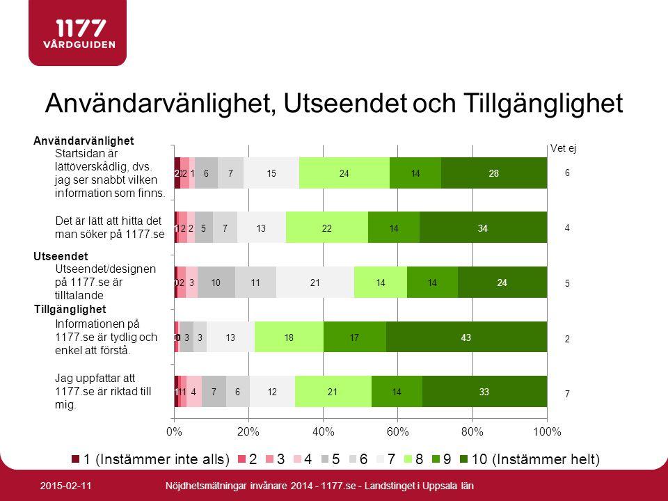 Användarvänlighet, Utseendet och Tillgänglighet Nöjdhetsmätningar invånare 2014 - 1177.se - Landstinget i Uppsala län2015-02-11