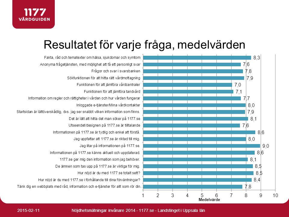 Resultatet för varje fråga, medelvärden Nöjdhetsmätningar invånare 2014 - 1177.se - Landstinget i Uppsala län2015-02-11