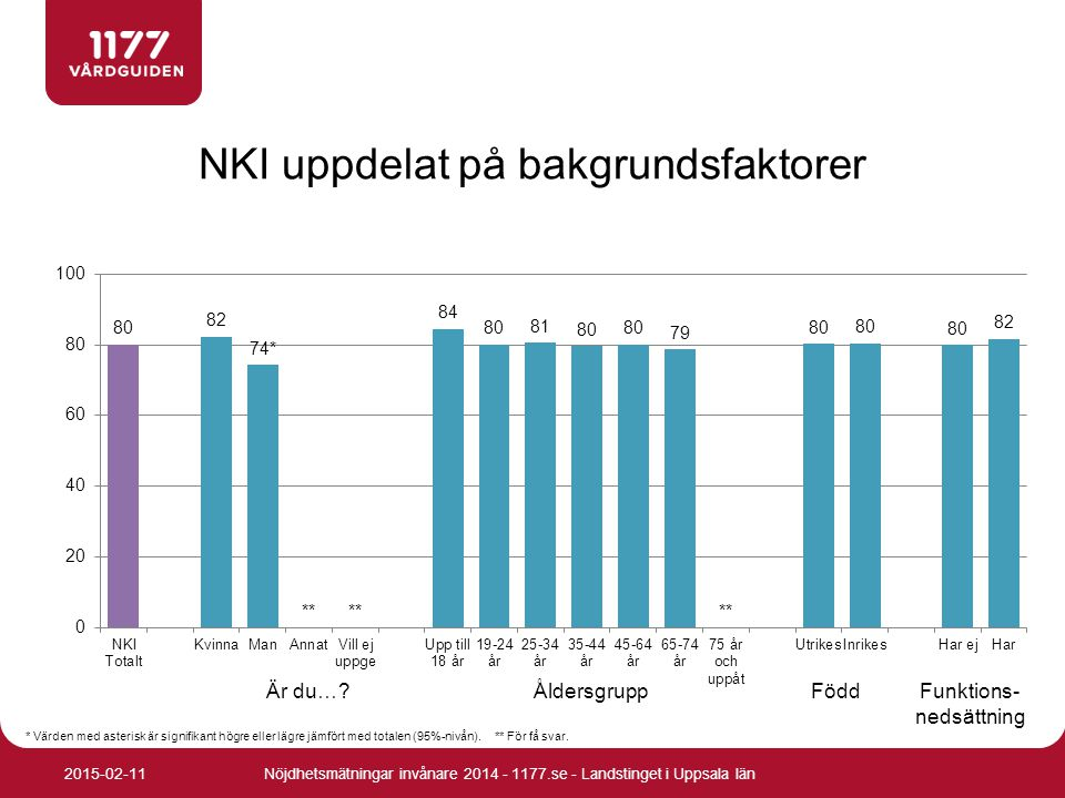 NKI uppdelat på bakgrundsfaktorer Nöjdhetsmätningar invånare 2014 - 1177.se - Landstinget i Uppsala län2015-02-11 * Värden med asterisk är signifikant
