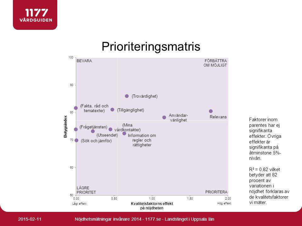 Prioriteringsmatris Faktorer inom parentes har ej signifikanta effekter. Övriga effekter är signifikanta på åtminstone 5%- nivån. R² = 0,82 vilket bet