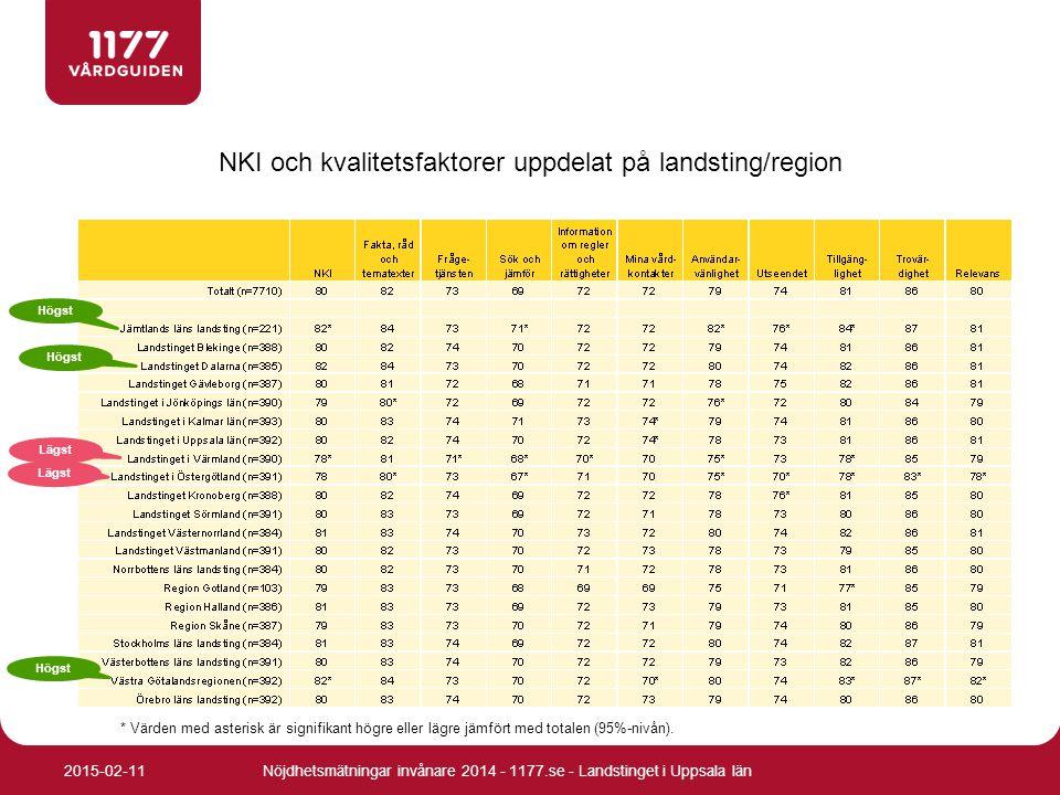 NKI och kvalitetsfaktorer uppdelat på landsting/region * Värden med asterisk är signifikant högre eller lägre jämfört med totalen (95%-nivån). Högst L