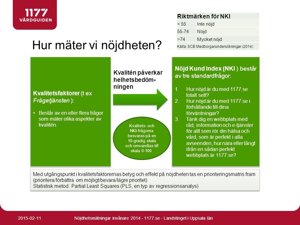 NKI uppdelat på bakgrundsfaktorer Nöjdhetsmätningar invånare 2014 - 1177.se - Landstinget i Uppsala län2015-02-11 * Värden med asterisk är signifikant högre eller lägre jämfört med totalen (95%-nivån).