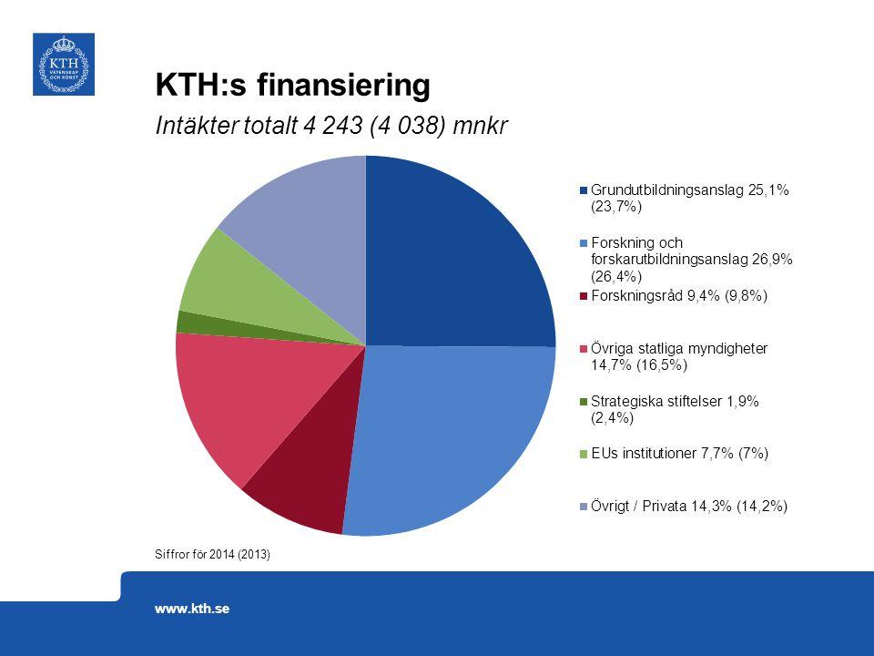 KTH:s finansiering Siffror för 2014 (2013) www.kth.se Intäkter totalt 4 243 (4 038) mnkr