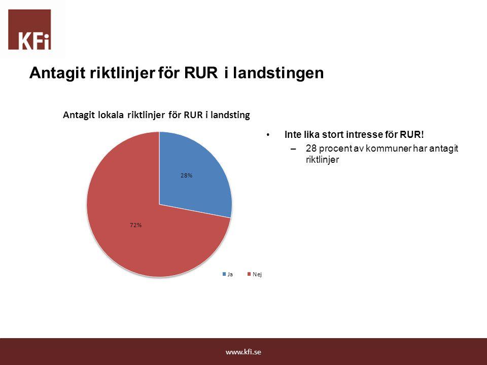 www.kfi.se Antagit riktlinjer för RUR i landstingen Inte lika stort intresse för RUR! –28 procent av kommuner har antagit riktlinjer