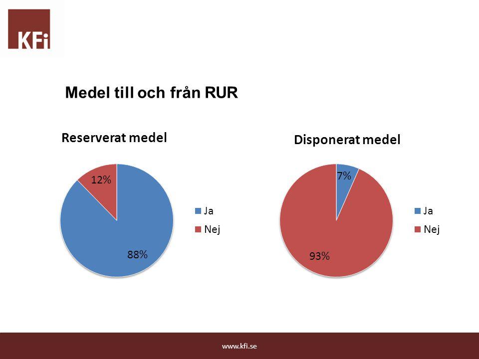 Medel till och från RUR www.kfi.se