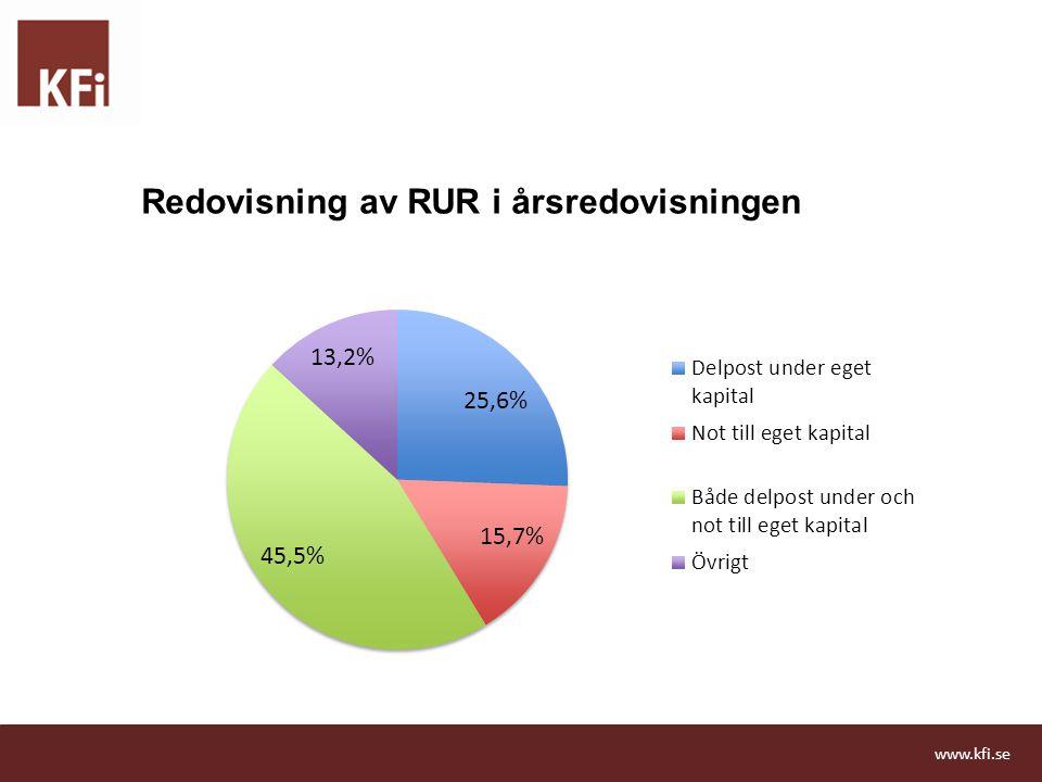Redovisning av RUR i årsredovisningen www.kfi.se