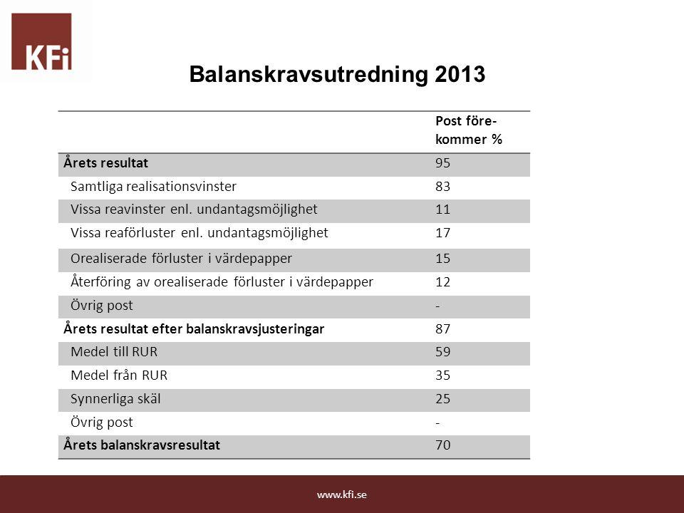 Post före- kommer % Årets resultat95 Samtliga realisationsvinster83 Vissa reavinster enl. undantagsmöjlighet11 Vissa reaförluster enl. undantagsmöjlig