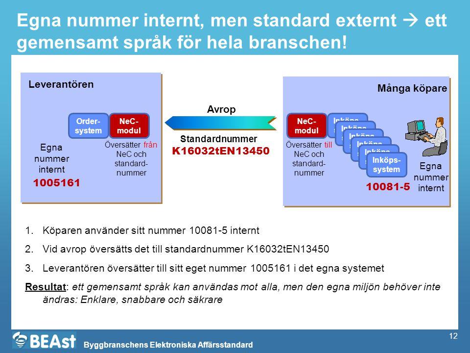 Byggbranschens Elektroniska Affärsstandard 12 Egna nummer internt, men standard externt  ett gemensamt språk för hela branschen! Order- system Inköps