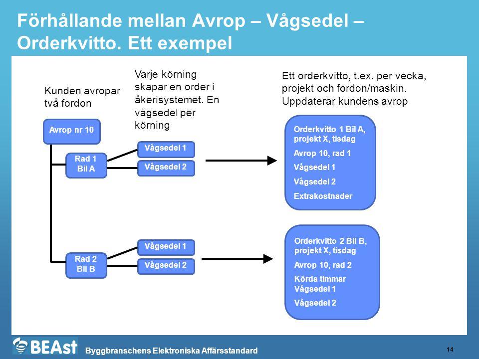 Byggbranschens Elektroniska Affärsstandard Förhållande mellan Avrop – Vågsedel – Orderkvitto. Ett exempel 14 Kunden avropar två fordon Avrop nr 10 Rad