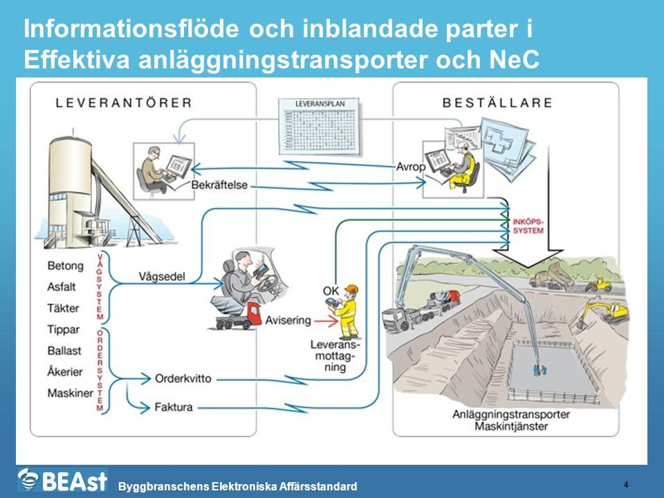 Byggbranschens Elektroniska Affärsstandard Informationsflöde och inblandade parter i Effektiva anläggningstransporter och NeC 4