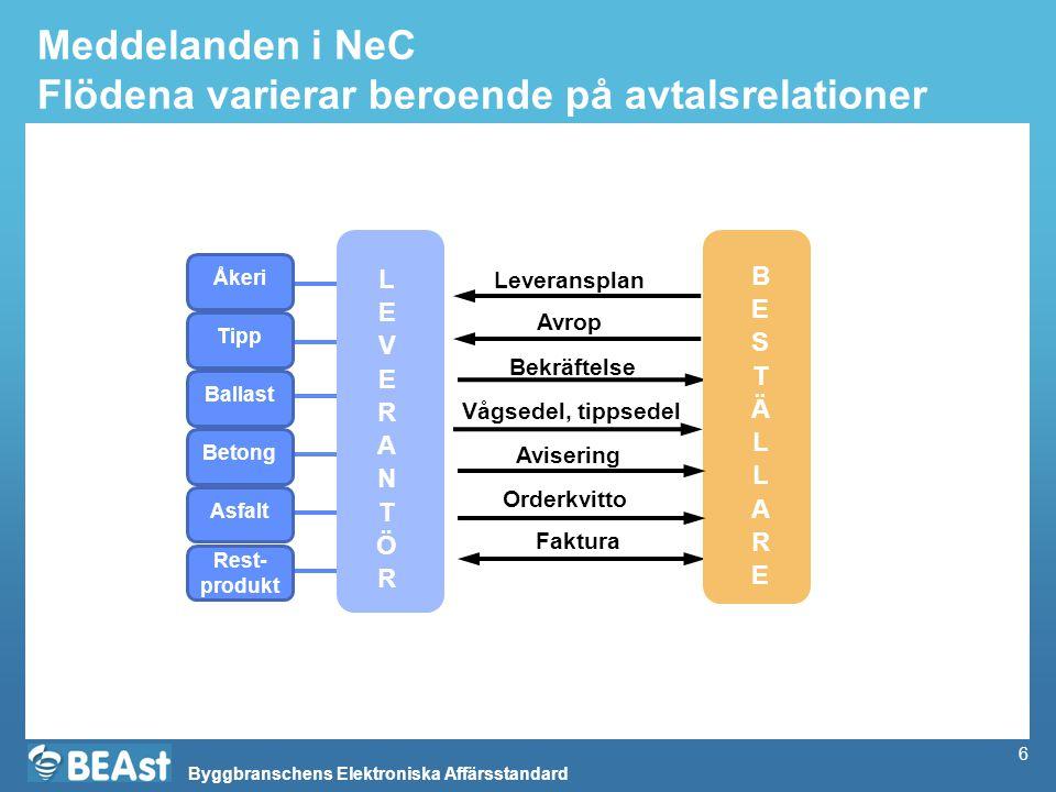Byggbranschens Elektroniska Affärsstandard 6 Meddelanden i NeC Flödena varierar beroende på avtalsrelationer Vågsedel, tippsedel Faktura Avrop Bekräft