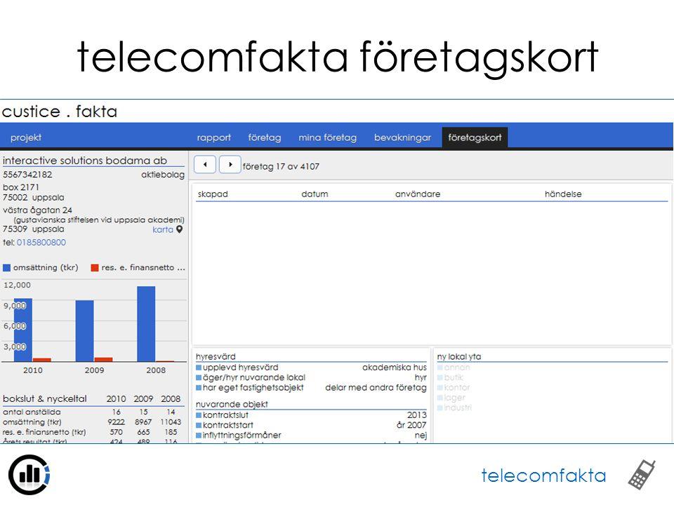 telecomfakta företagskort telecomfakta