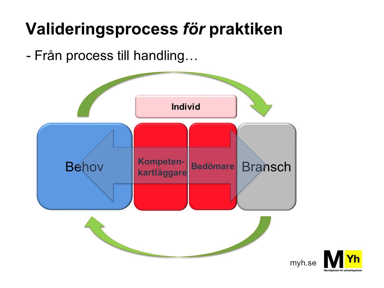 myh.se Valideringsprocess för praktiken - Från process till handling… BehovBransch Bedömare Kompeten- kartläggare Individ