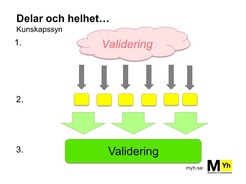 myh.se Delar och helhet… Kunskapssyn Validering 1. 2. 3.